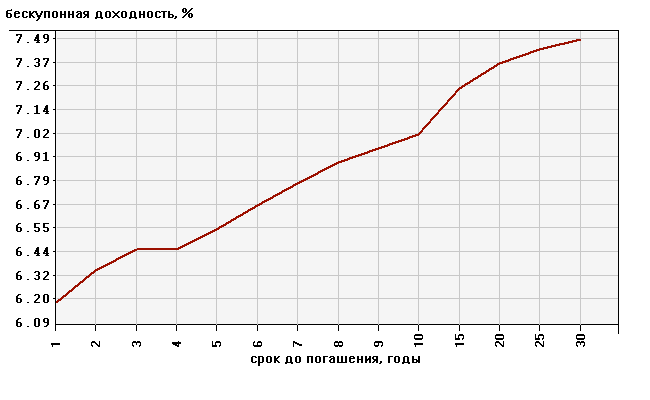 Курс евро на 29.01 2013