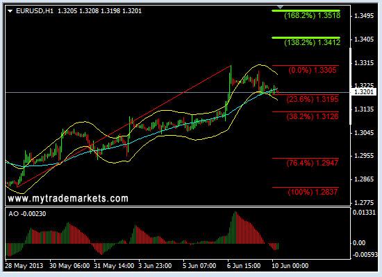 Технический анализ от MyTrade Markets - Страница 2 2aP1A