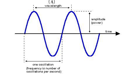 Теория радиоволн: ликбез / Хабрахабр