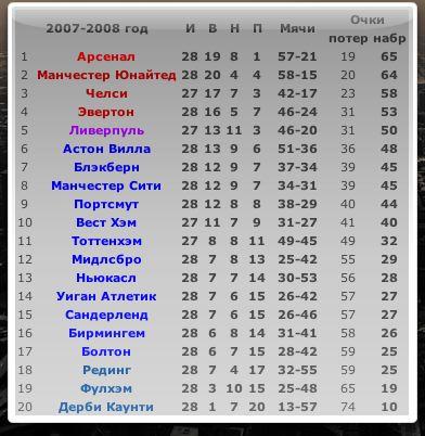 футбол украины и мира
