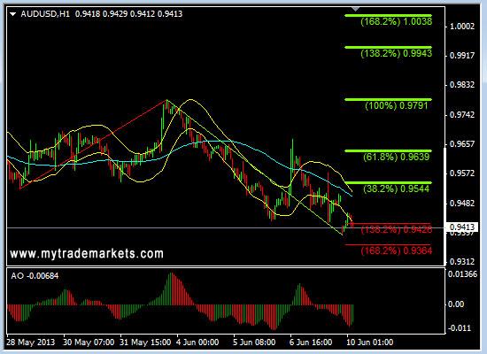 Технический анализ от MyTrade Markets - Страница 2 Jgtnm