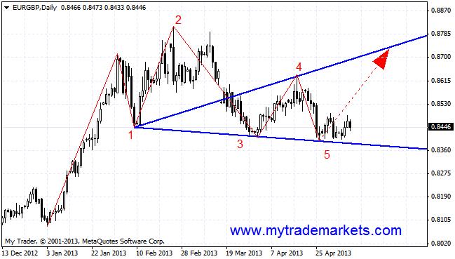 Технический анализ от MyTrade Markets OA6kI