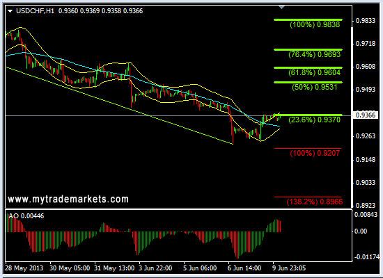 Технический анализ от MyTrade Markets - Страница 2 Og2dm