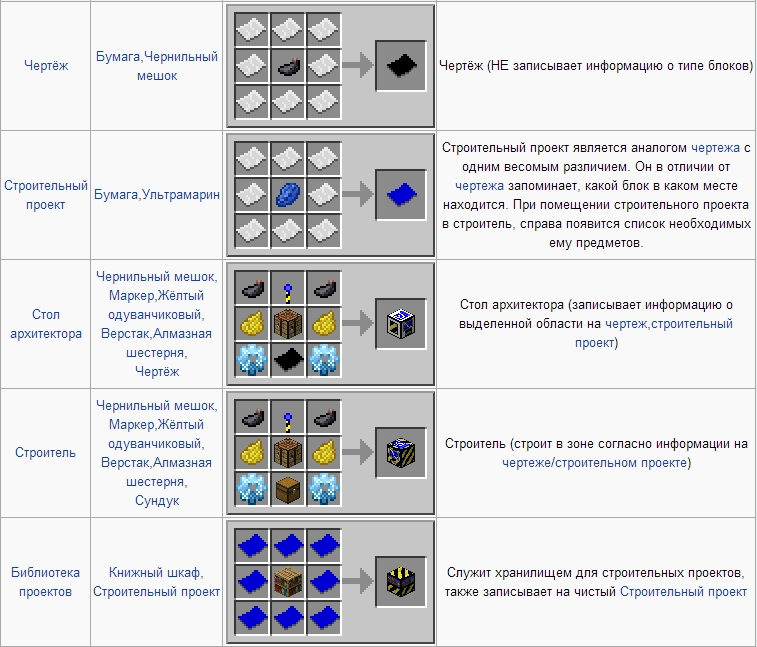 Minecraft 1.7.2 с модами industrial