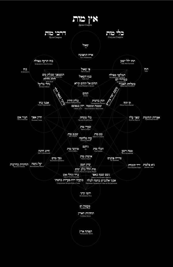 Устройство Вселенной. Темная материя. Дао.