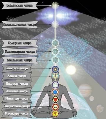 Схема чакр, Энергетические Конституция